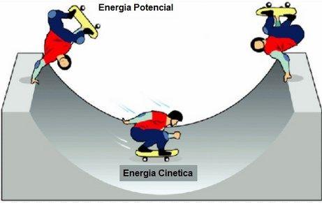 Energia cinetica dibujos
