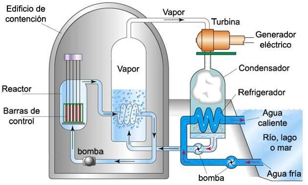 Dibujo de una central nuclear