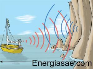 Dibujos o imagenes de energía sonora 2