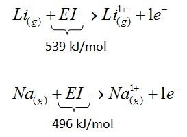 Tabla-de-la-primera-ionizacion Todo Sobre La Energia de Ionizacion Y Su Potencial