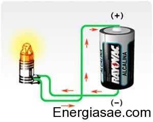 Imágenes-y-dibujos-de-energía-química-1 TODO Sobre La Energía Química, Que es, Ejemplos & Mas
