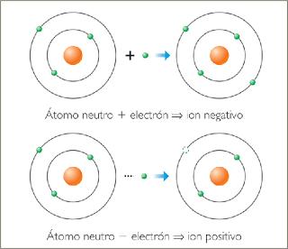 Imagenes de energia ionica 3
