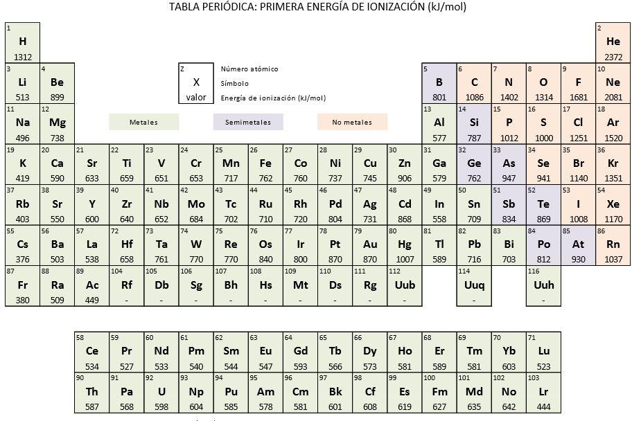 tabla de la primera ionizacion