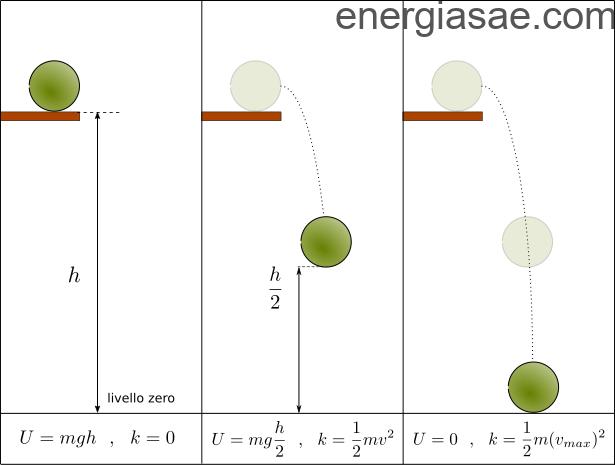 La Energía Mecánica Definición Ejemplos Principios Mas